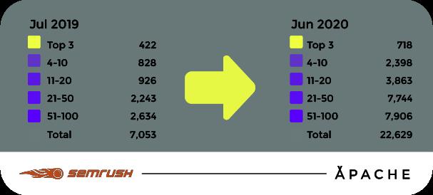 Número total de palabras clave SEMrush—Apache 2020